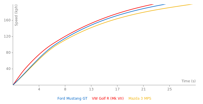 Ford Mustang GT acceleration graph