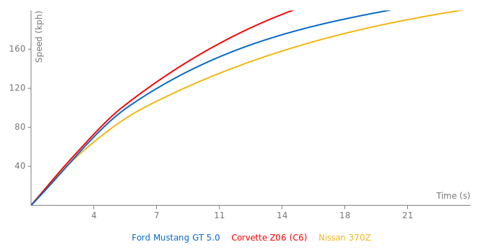 Ford Mustang GT 5.0 acceleration graph