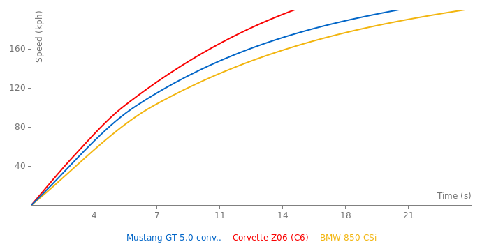 Ford Mustang GT 5.0 convertible acceleration graph