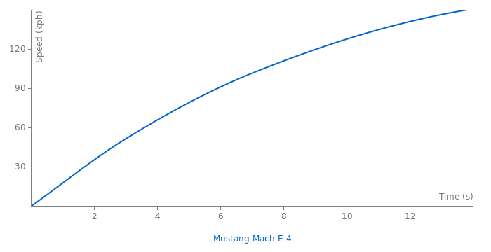 Ford Mustang Mach-E 4 acceleration graph