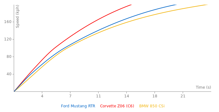 Ford Mustang RTR acceleration graph