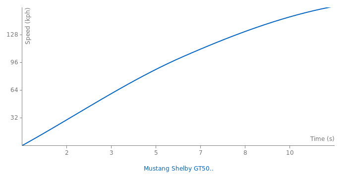 Ford Mustang Shelby GT500 Conv. acceleration graph