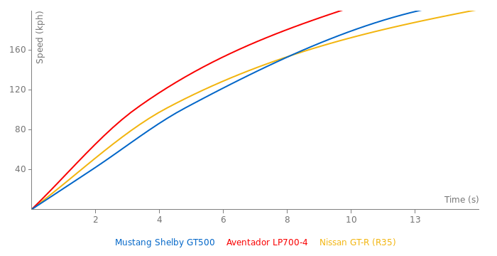 Ford Mustang Shelby GT500 acceleration graph