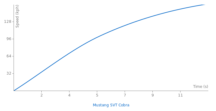 Ford Mustang SVT Cobra acceleration graph