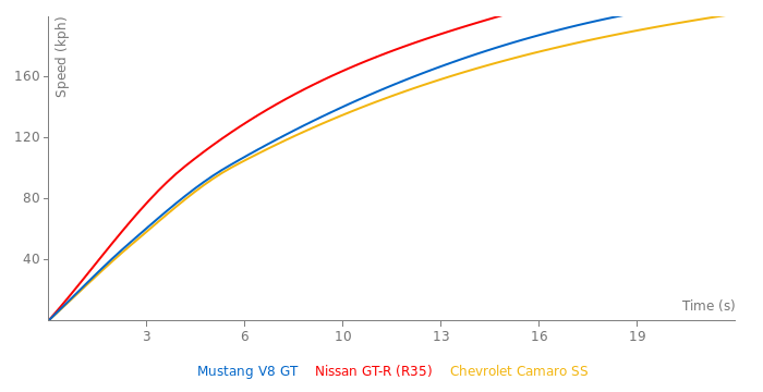 Ford Mustang V8 GT acceleration graph