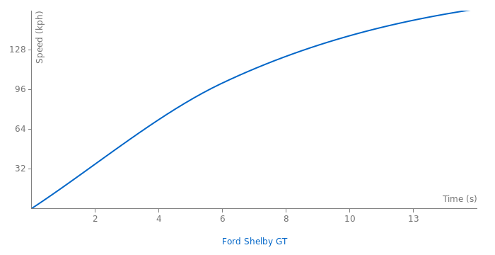 Ford Shelby GT acceleration graph