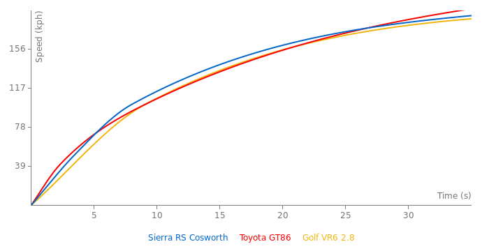 Ford Sierra RS Cosworth acceleration graph