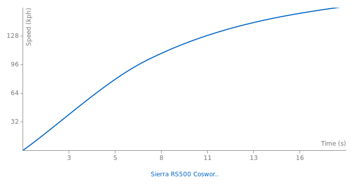 Ford Sierra RS500 Cosworth acceleration graph
