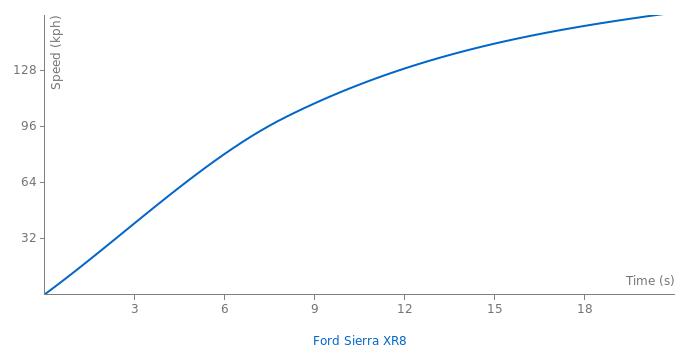 Ford Sierra XR8 acceleration graph