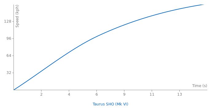 Ford Taurus SHO acceleration graph