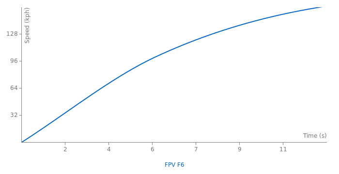 FPV F6 acceleration graph