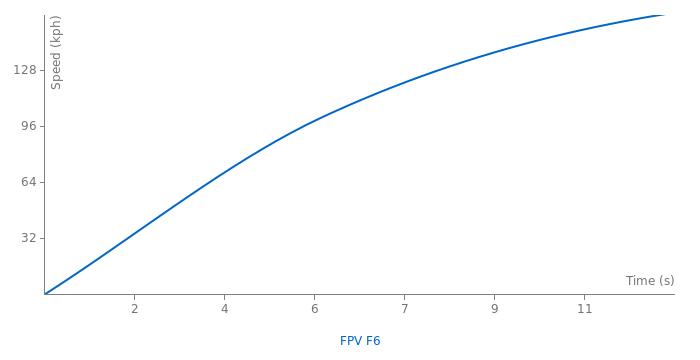 FPV F6 laptimes, specs, performance data - FastestLaps com