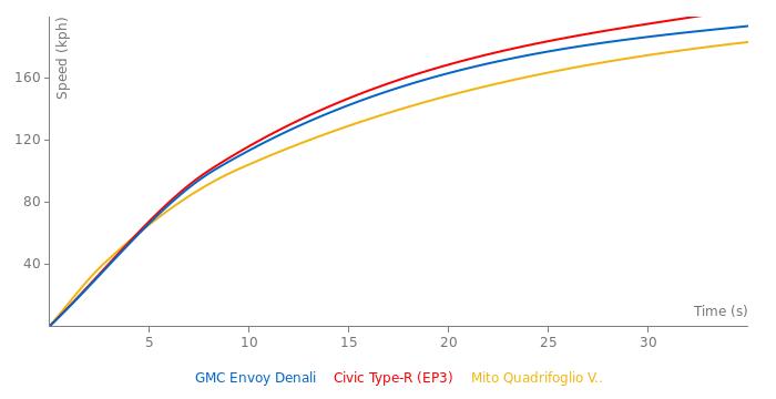 GMC Envoy Denali acceleration graph