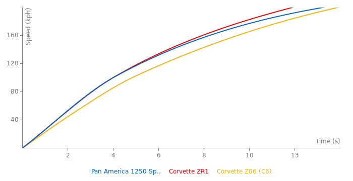 Harley-Davidson Pan America 1250 Special acceleration graph