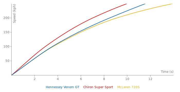 Hennessey Venom GT acceleration graph