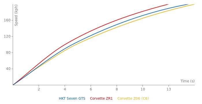 HKT Seven GTS acceleration graph