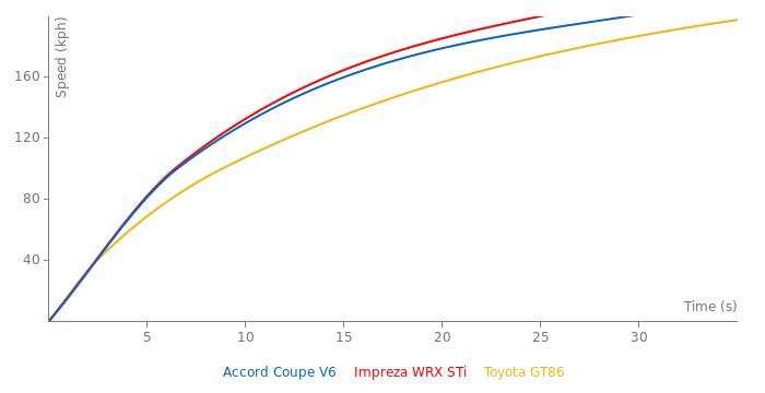 Honda Accord Coupe V6 acceleration graph