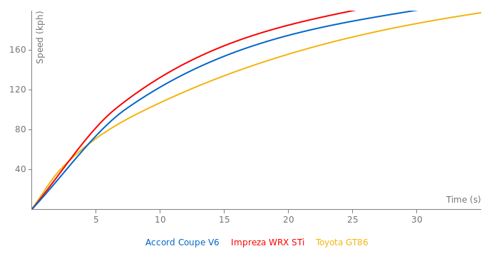 Honda Accord Coupe V6 acceleration graph