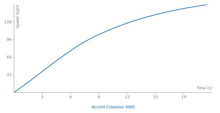Honda Accord Crosstour 4WD acceleration graph