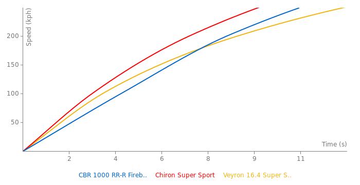 Honda CBR 1000 RR-R Fireblade acceleration graph