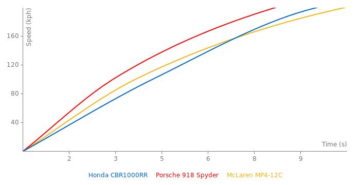 Honda CBR1000RR acceleration graph
