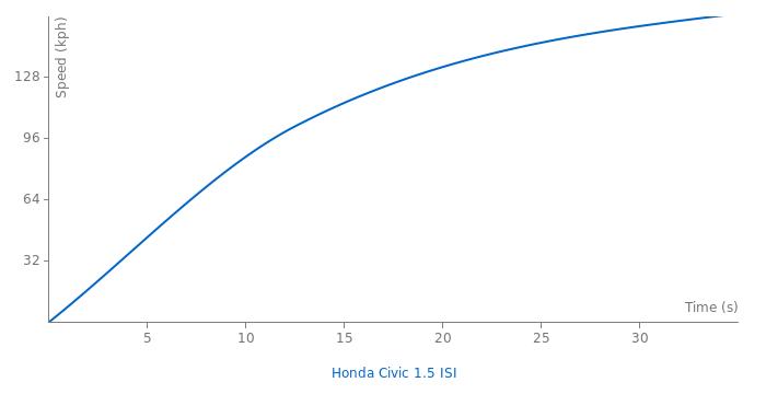 Honda Civic 1.5 ISI acceleration graph