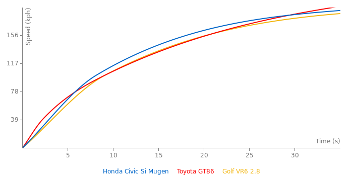 Honda Civic Si Mugen acceleration graph