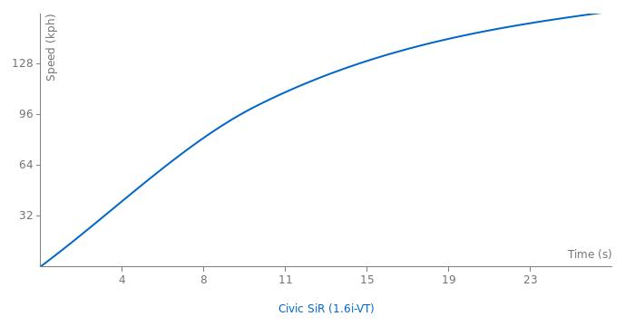 Honda Civic SiR acceleration graph