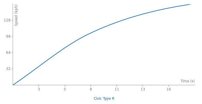 Honda Civic Type R acceleration graph