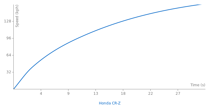 Honda CR-Z acceleration graph