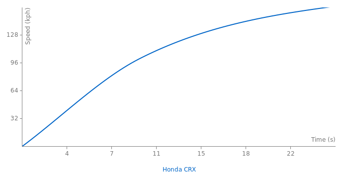 Honda CRX acceleration graph