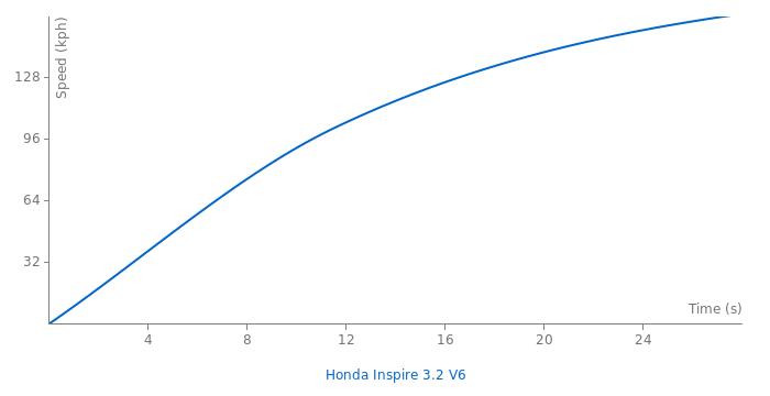 Honda Inspire 3.2 V6 acceleration graph