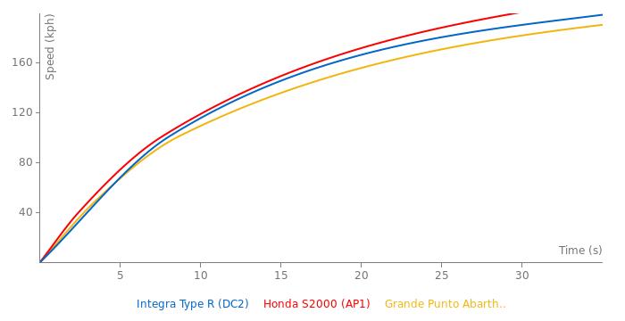 Honda Integra Type R acceleration graph