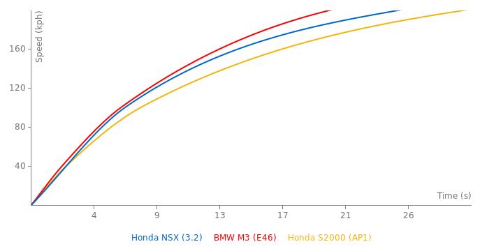 Honda NSX acceleration graph