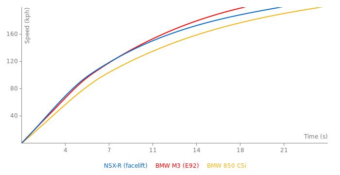 Honda NSX-R acceleration graph