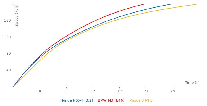 Honda NSX-T acceleration graph