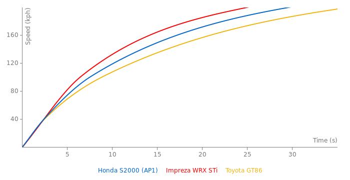 Honda S2000 acceleration graph
