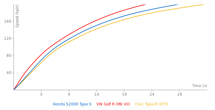 Honda S2000 Type S acceleration graph