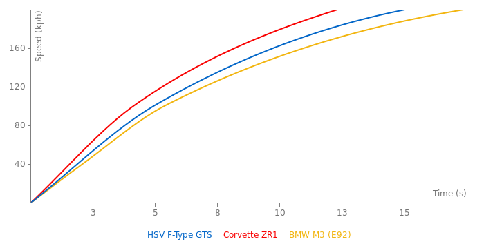 HSV F-Type GTS acceleration graph