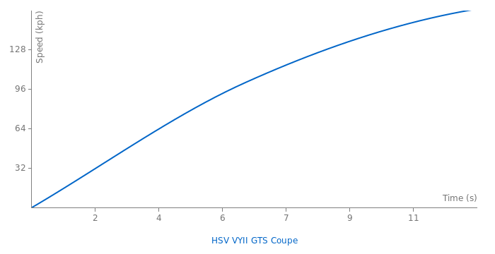 HSV VYII GTS Coupe acceleration graph
