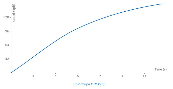 HSV VZ GTO COUPE acceleration graph
