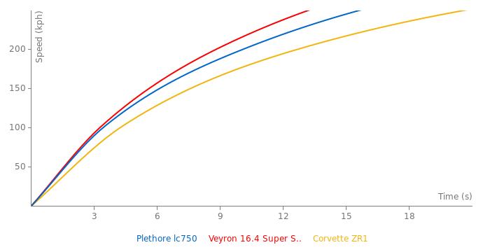 HTT Locus Plethore lc750 acceleration graph