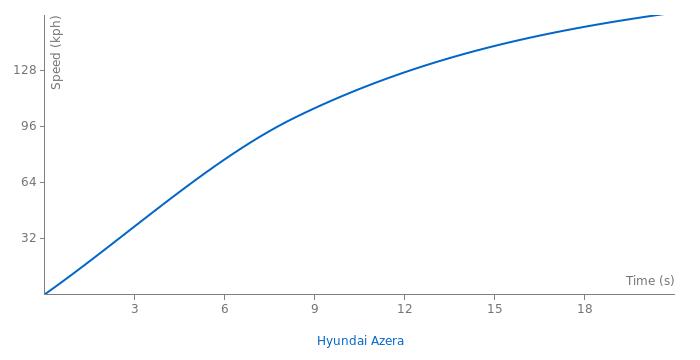 Hyundai Azera acceleration graph