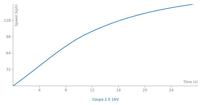 Hyundai Coupe 2.0 16V acceleration graph