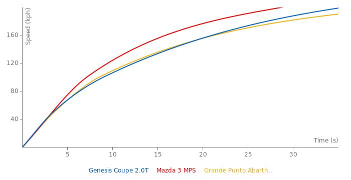 Hyundai Genesis Coupe 2.0T acceleration graph