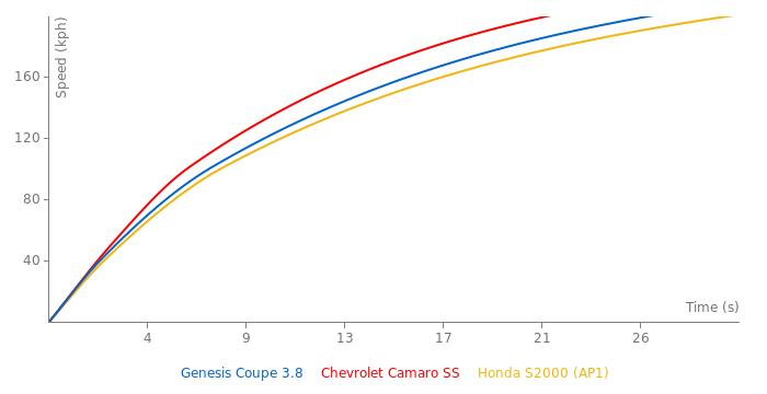 Hyundai Genesis Coupe 3.8 acceleration graph