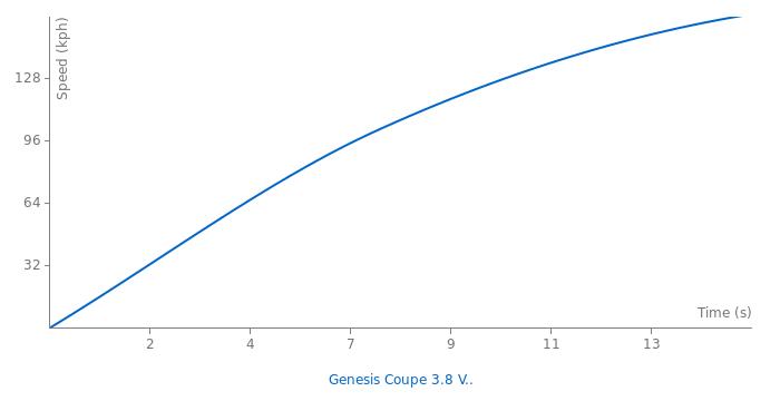 Hyundai Genesis Coupe 3.8 V6 GDI acceleration graph