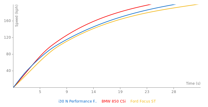 Hyundai i30 N Performance Fastback acceleration graph