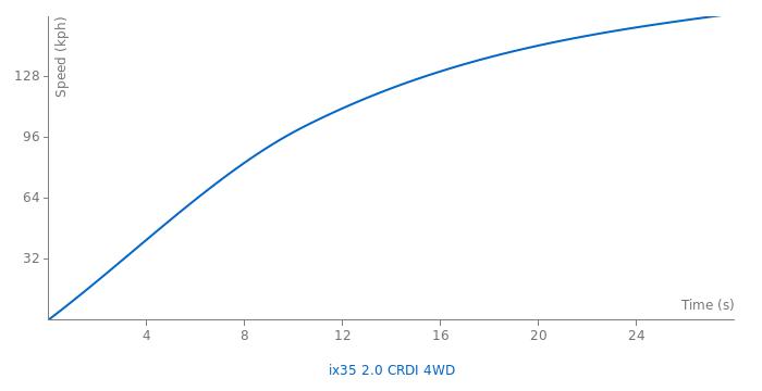 Hyundai ix35 2.0 CRDI 4WD acceleration graph