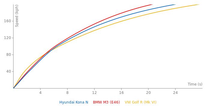Hyundai Kona N acceleration graph